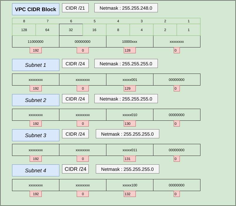 AWS VPC Subnets CIDR
