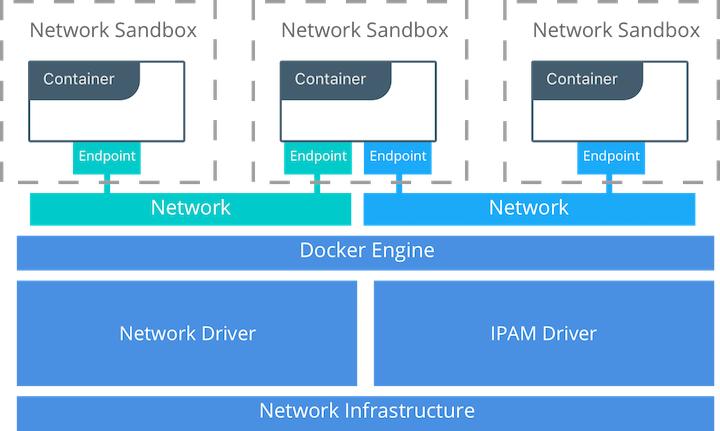 Docker Networks